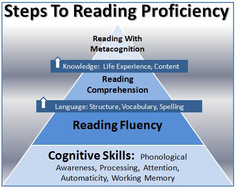 reading skills progression