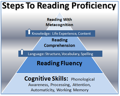 Is Your Child On The Right Reading Skills Progression?