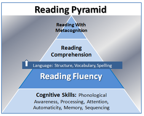 steps to improving reading fluency