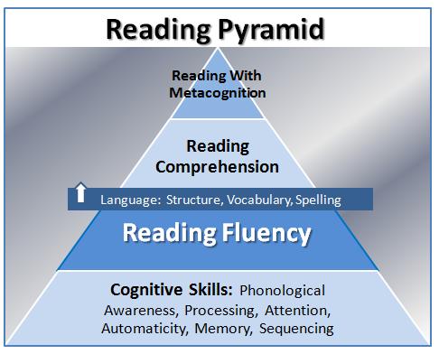 steps to improving reading fluency