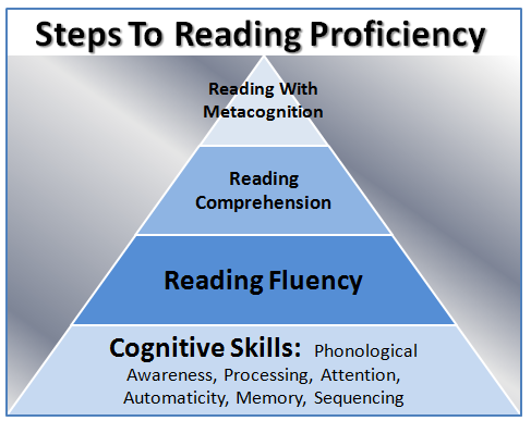 online reading programs for kids - Software Proficiency Meaning