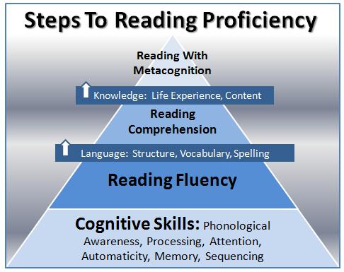 adult reading program steps