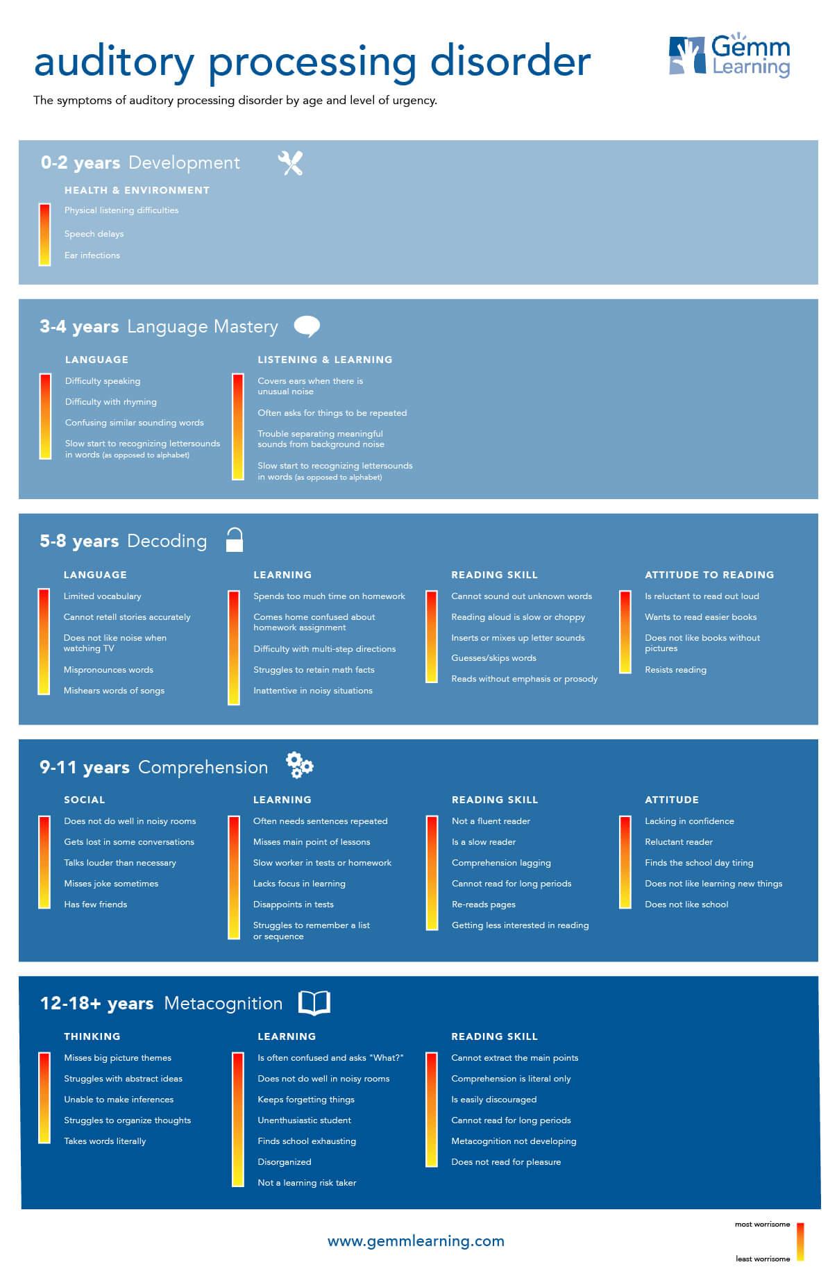 Symptoms of APD by Age