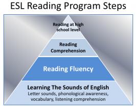 ESL Reading Comprehension Steps