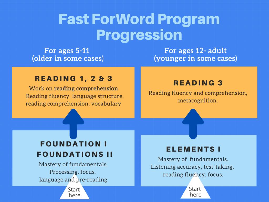 fast forword program progression
